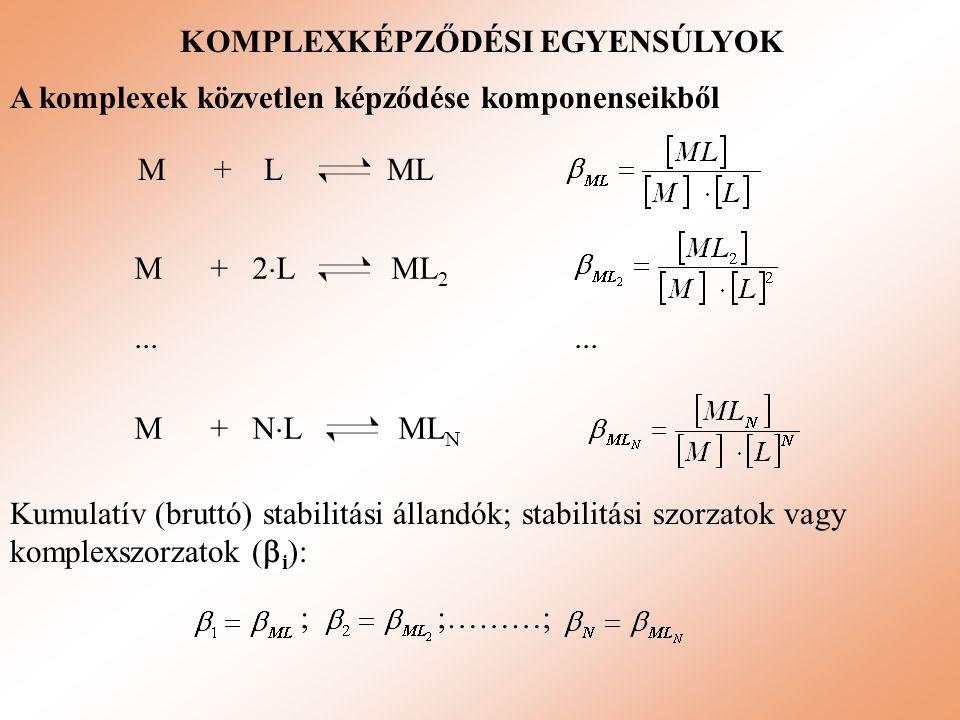 KOMPLEXKÉPZŐDÉSI EGYENSÚLYOK A komplexek közvetlen képződése komponenseikből Kumulatív (bruttó) stabilitási állandók; stabilitási szorzatok vagy kompl