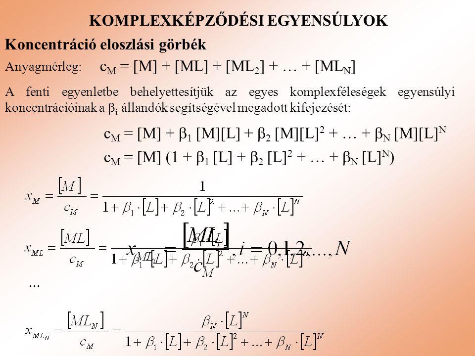 KOMPLEXKÉPZŐDÉSI EGYENSÚLYOK... Koncentráció eloszlási görbék Anyagmérleg: c M = [M] + [ML] + [ML 2 ] + … + [ML N ] A fenti egyenletbe behelyettesítjü