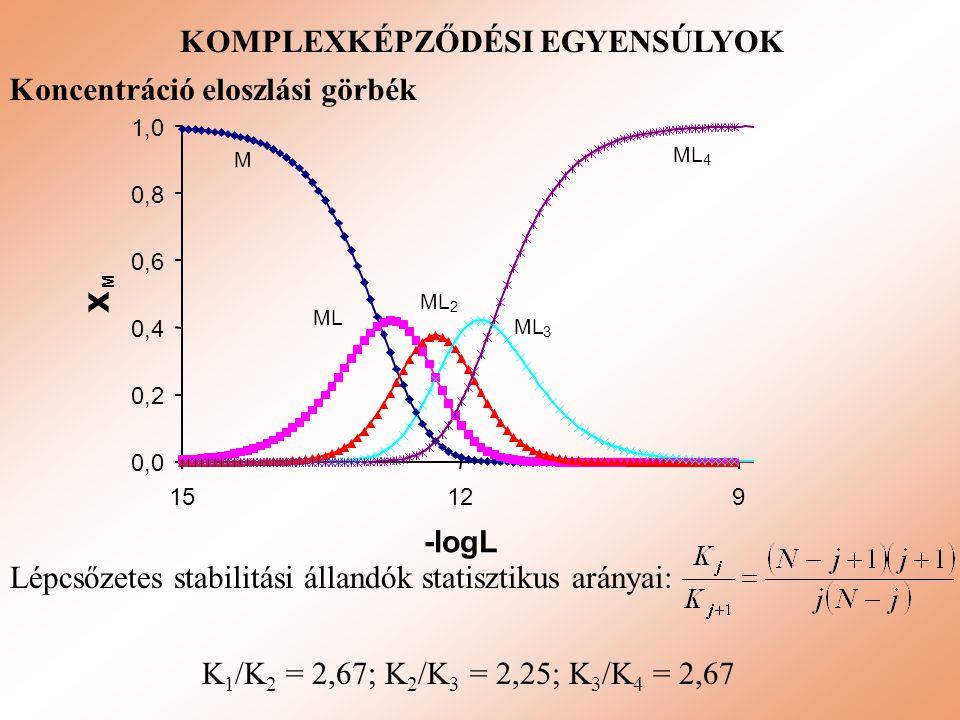 KOMPLEXKÉPZŐDÉSI EGYENSÚLYOK Koncentráció eloszlási görbék K 1 /K 2 = 2,67; K 2 /K 3 = 2,25; K 3 /K 4 = 2,67 Lépcsőzetes stabilitási állandók statiszt