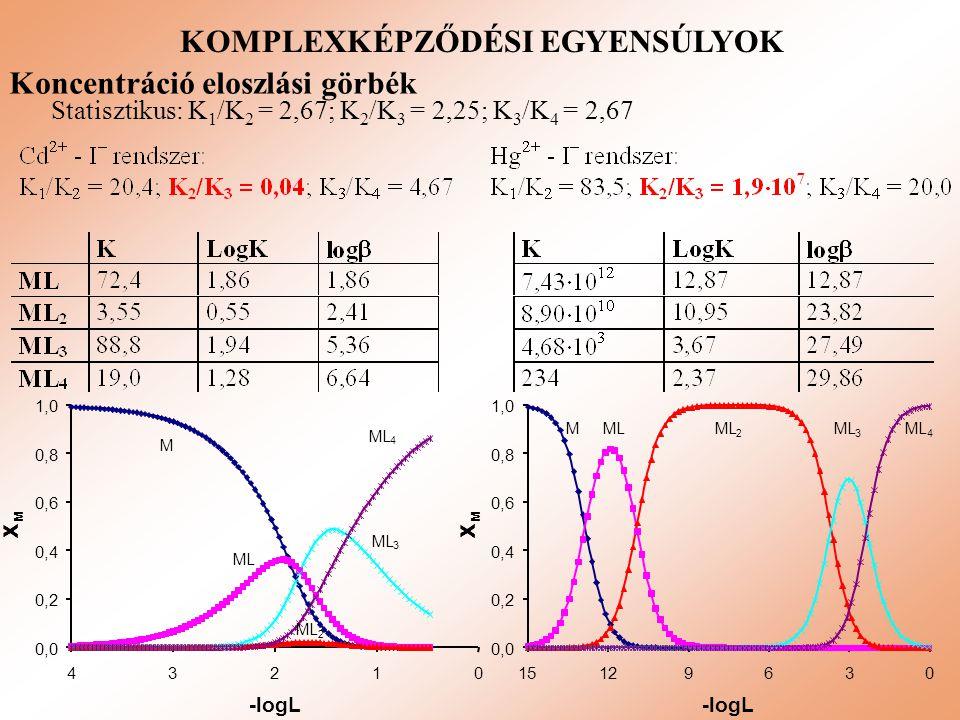 KOMPLEXKÉPZŐDÉSI EGYENSÚLYOK Koncentráció eloszlási görbék Statisztikus: K 1 /K 2 = 2,67; K 2 /K 3 = 2,25; K 3 /K 4 = 2,67 0,0 0,2 0,4 0,6 0,8 1,0 012