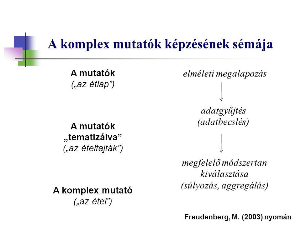 """A komplex mutatók képzésének sémája A mutatók (""""az étlap"""") A mutatók """"tematizálva"""" (""""az ételfajták"""") A komplex mutató (""""az étel"""") elméleti megalapozás"""
