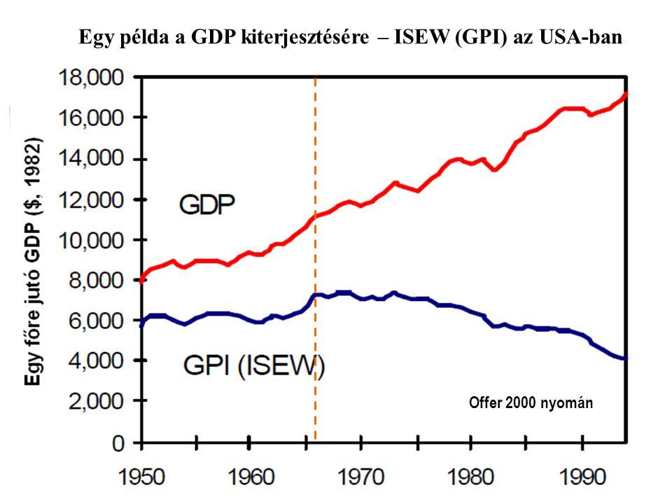  1960-as, 70-es évek: A fejlődést a növekedéssel azonosító elméletek kritikáinak megjelenése (Kuznets már 1934-ben!)  ENSZ Szociális Fejlesztési Kut