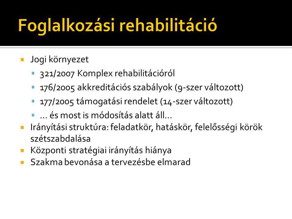  Jogi környezet  321/2007 Komplex rehabilitációról  176/2005 akkreditációs szabályok (9-szer változott)  177/2005 támogatási rendelet (14-szer vál
