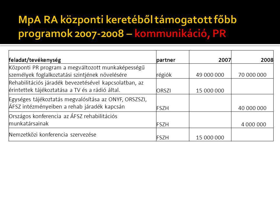 feladat/tevékenységpartner20072008 Központi PR program a megváltozott munkaképességű személyek foglalkoztatási szintjének növelésérerégiók 49 000 000