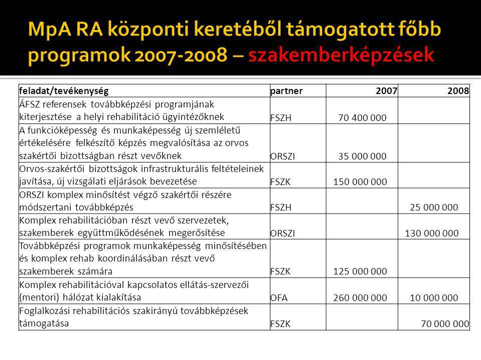 feladat/tevékenységpartner20072008 ÁFSZ referensek továbbképzési programjának kiterjesztése a helyi rehabilitáció ügyintézőknek FSZH 70 400 000 A funk