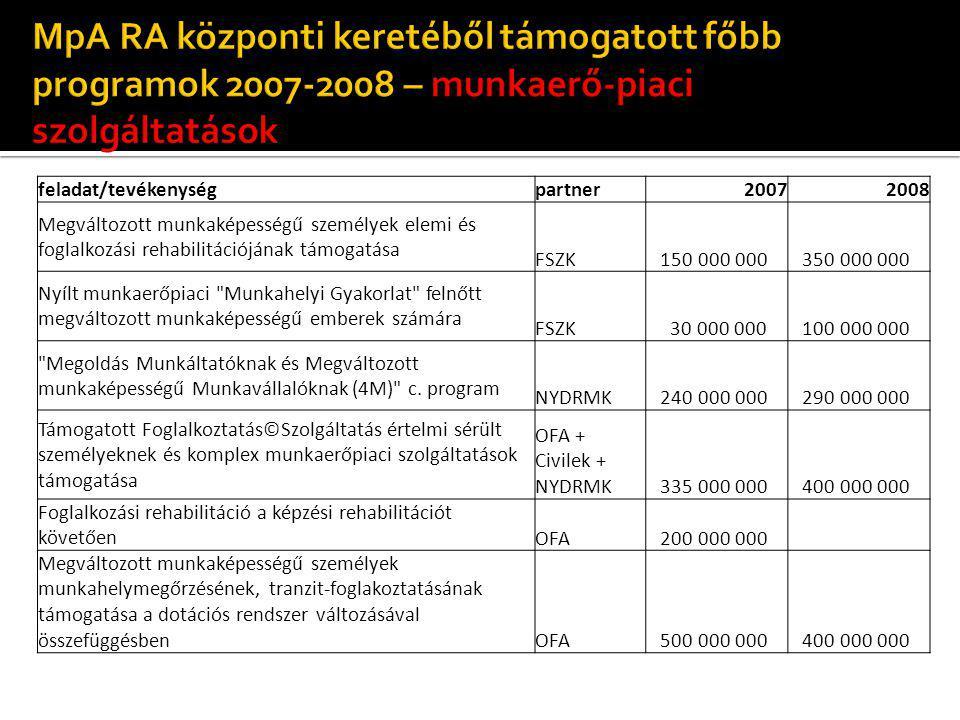 feladat/tevékenységpartner20072008 Megváltozott munkaképességű személyek elemi és foglalkozási rehabilitációjának támogatása FSZK 150 000 000 350 000