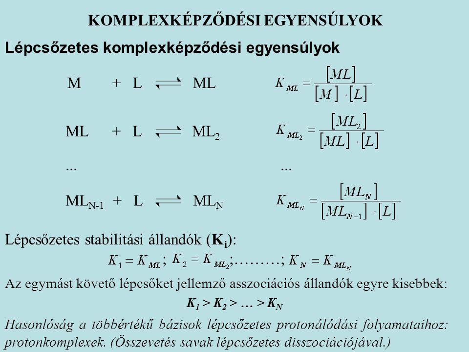 KOMPLEXKÉPZŐDÉSI EGYENSÚLYOK Lépcsőzetes komplexképződési egyensúlyok Lépcsőzetes stabilitási állandók (K i ): M + L ML ML + L ML 2 ML N-1 + L ML N...