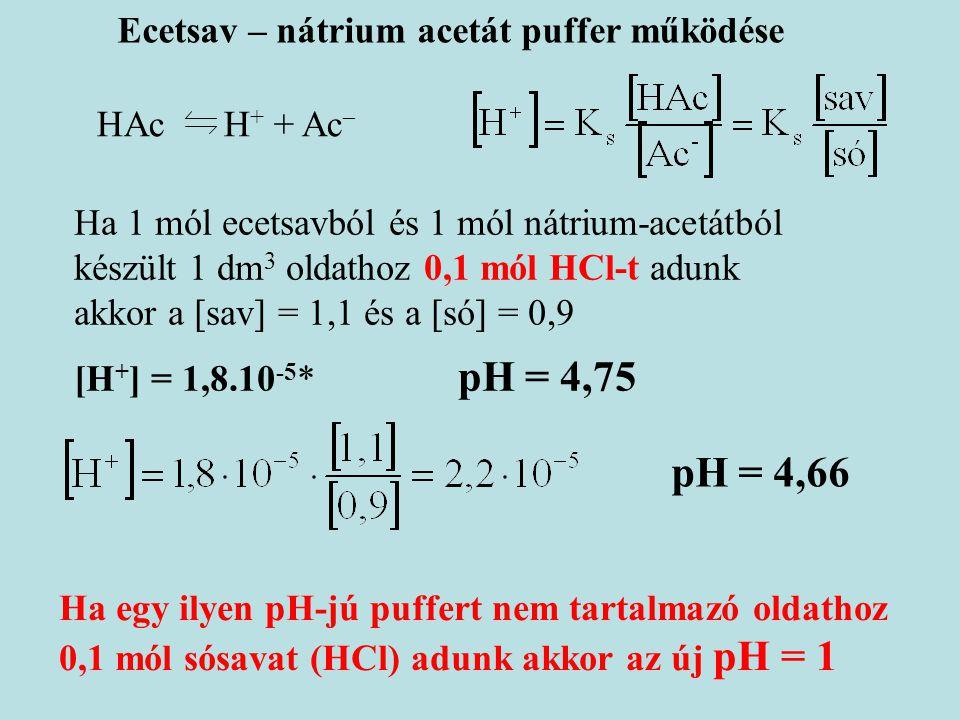 HAc H + + Ac  Ha 1 mól ecetsavból és 1 mól nátrium-acetátból készült 1 dm 3 oldathoz 0,1 mól HCl-t adunk akkor a [sav] = 1,1 és a [só] = 0,9 [H + ] =