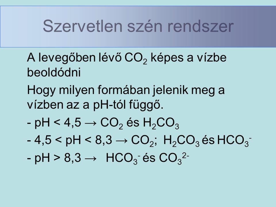 Szervetlen szén rendszer A levegőben lévő CO 2 képes a vízbe beoldódni Hogy milyen formában jelenik meg a vízben az a pH-tól függő. - pH < 4,5 → CO 2