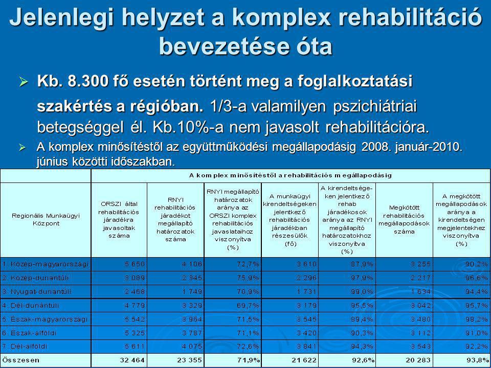 Jelenlegi helyzet a komplex rehabilitáció bevezetése óta  Kb. 8.300 fő esetén történt meg a foglalkoztatási szakértés a régióban. 1/3-a valamilyen ps