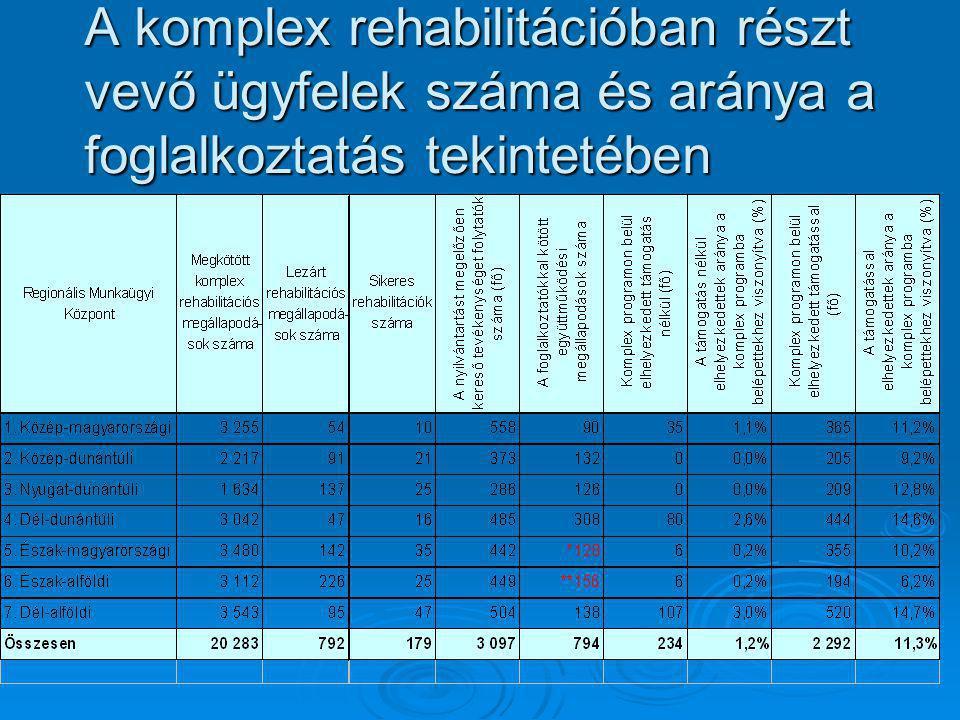 A komplex rehabilitációban részt vevő ügyfelek száma és aránya a foglalkoztatás tekintetében