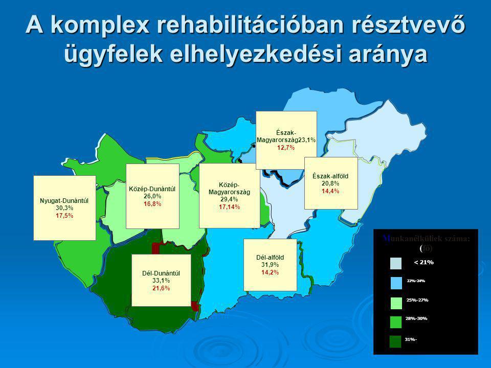 A komplex rehabilitációban résztvevő ügyfelek elhelyezkedési aránya Dél-Dunántúl 33,1% 21,6% Nyugat-Dunántúl 30,3% 17,5% Közép-Dunántúl 26,0% 16,8% Kö
