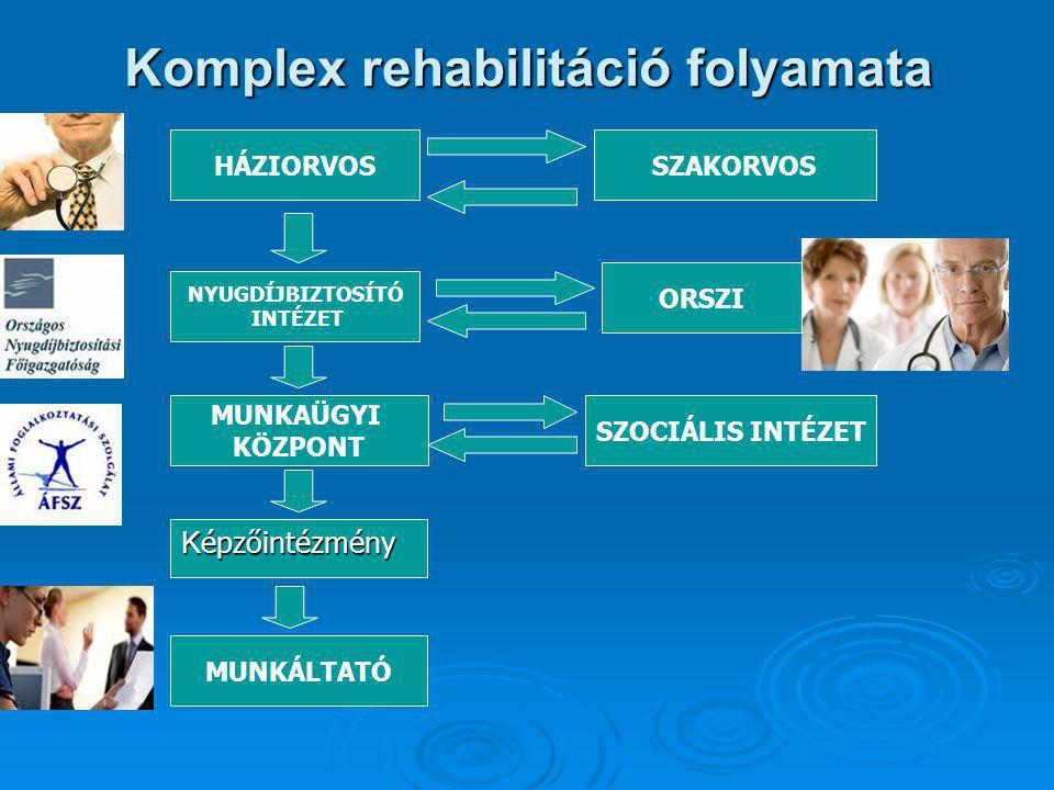 Komplex rehabilitáció folyamata HÁZIORVOS MUNKAÜGYI KÖZPONT SZAKORVOS NYUGDÍJBIZTOSÍTÓ INTÉZET ORSZI SZOCIÁLIS INTÉZET MUNKÁLTATÓ K épzőintézmény