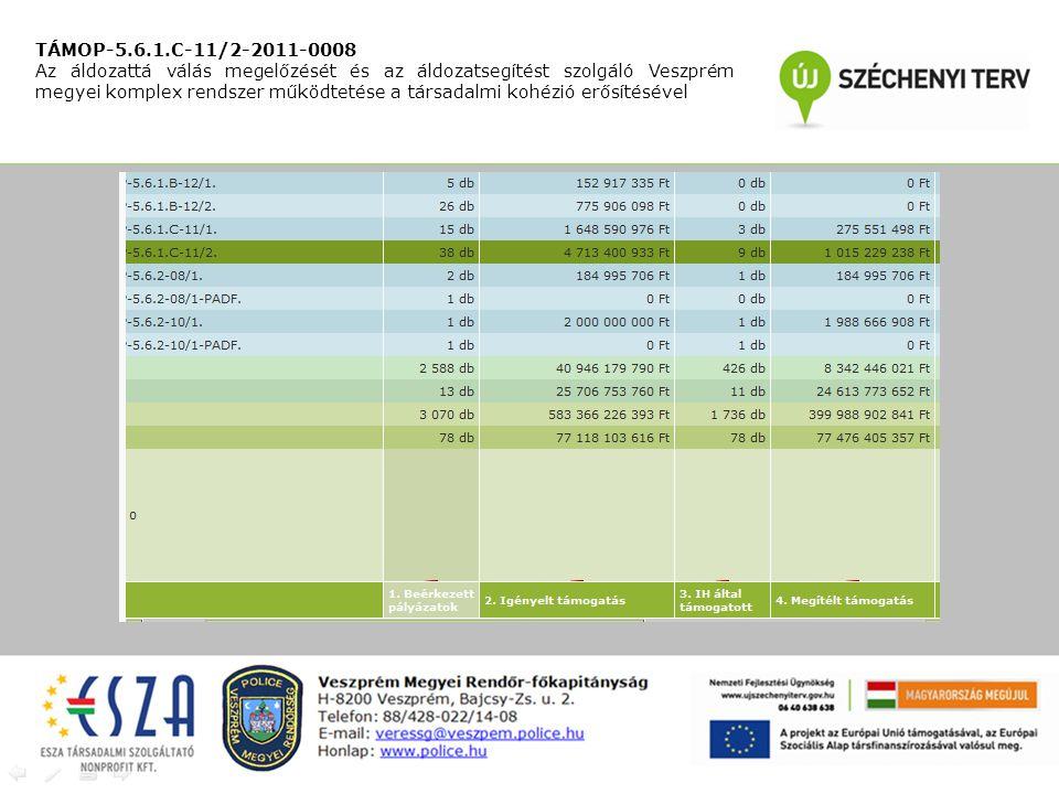TÁMOP-5.6.1.C-11/2-2011-0008 Az áldozattá válás megelőzését és az áldozatsegítést szolgáló Veszprém megyei komplex rendszer működtetése a társadalmi kohézió erősítésével