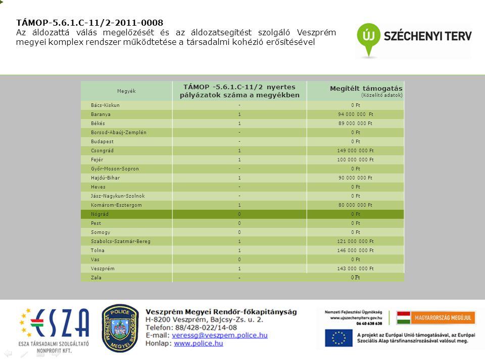 TÁMOP-5.6.1.C-11/2-2011-0008 Az áldozattá válás megelőzését és az áldozatsegítést szolgáló Veszprém megyei komplex rendszer működtetése a társadalmi kohézió erősítésével Megyék TÁMOP -5.6.1.C-11/2 nyertes pályázatok száma a megyékben Megítélt támogatás (Közelítő adatok) Bács-Kiskun-0 Ft Baranya194 000 000 Ft Békés189 000 000 Ft Borsod-Abaúj-Zemplén-0 Ft Budapest-0 Ft Csongrád1149 000 000 Ft Fejér1100 000 000 Ft Győr-Moson-Sopron-0 Ft Hajdú-Bihar190 000 000 Ft Heves-0 Ft Jász-Nagykun-Szolnok-0 Ft Komárom-Esztergom180 000 000 Ft Nógrád00 Ft Pest00 Ft Somogy00 Ft Szabolcs-Szatmár-Bereg1121 000 000 Ft Tolna1146 000 000 Ft Vas00 Ft Veszprém1143 000 000 Ft Zala -0 Ft