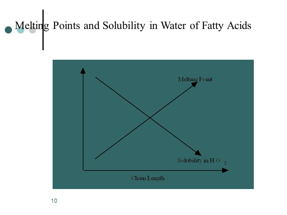 10 Melting Points and Solubility in Water of Fatty Acids