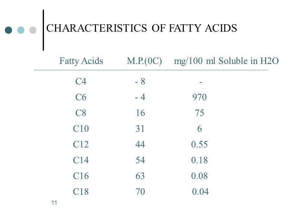 11 C4- 8 - C6- 4970 C81675 C10316 C12440.55 C14540.18 C16630.08 Fatty AcidsM.P.(0C)mg/100 ml Soluble in H2O C18700.04 CHARACTERISTICS OF FATTY ACIDS
