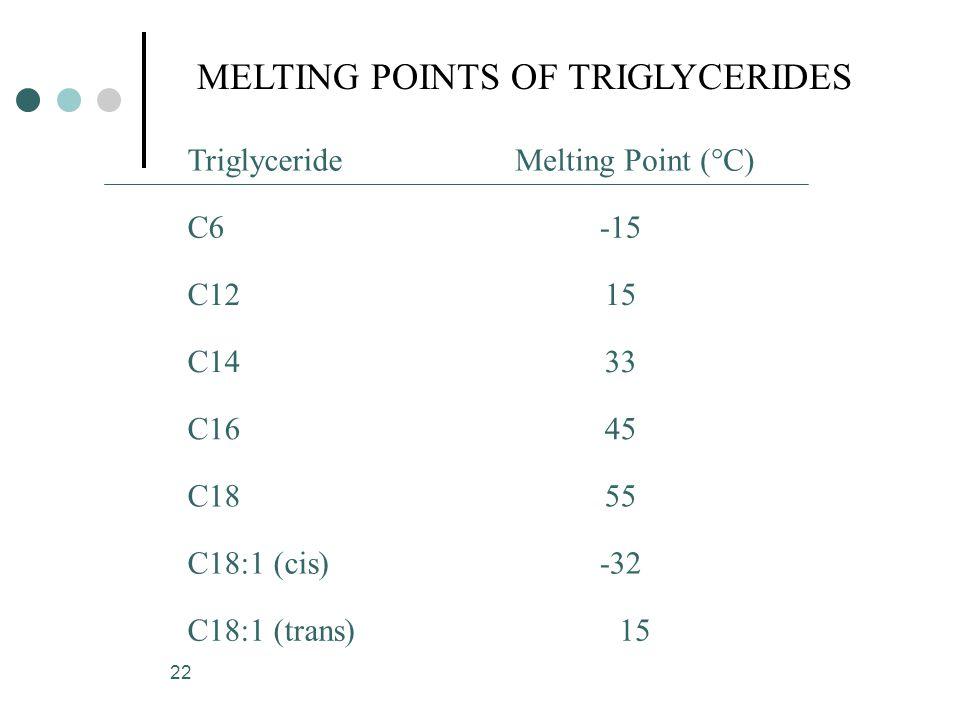 22 MELTING POINTS OF TRIGLYCERIDES C6-15 C1215 C1433 C1645 C1855 C18:1 (cis)-32 TriglycerideMelting Point (°C) C18:1 (trans)15