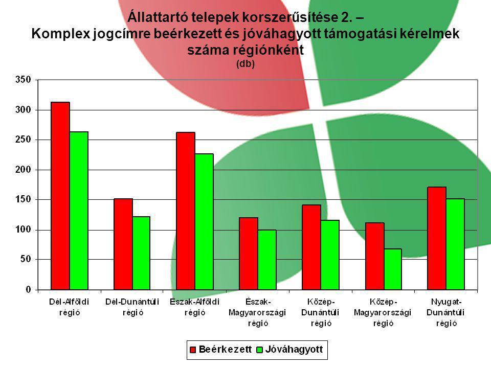 Állattartó telepek korszerűsítése 2. – Komplex jogcímre beérkezett és jóváhagyott támogatási kérelmek száma régiónként (db)