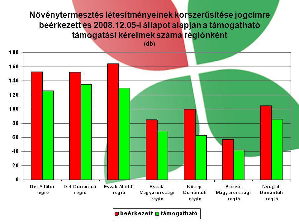 Növénytermesztés létesítményeinek korszerűsítése jogcímre beérkezett és 2008.12.05-i állapot alapján a támogatható támogatási kérelmek száma régiónkén