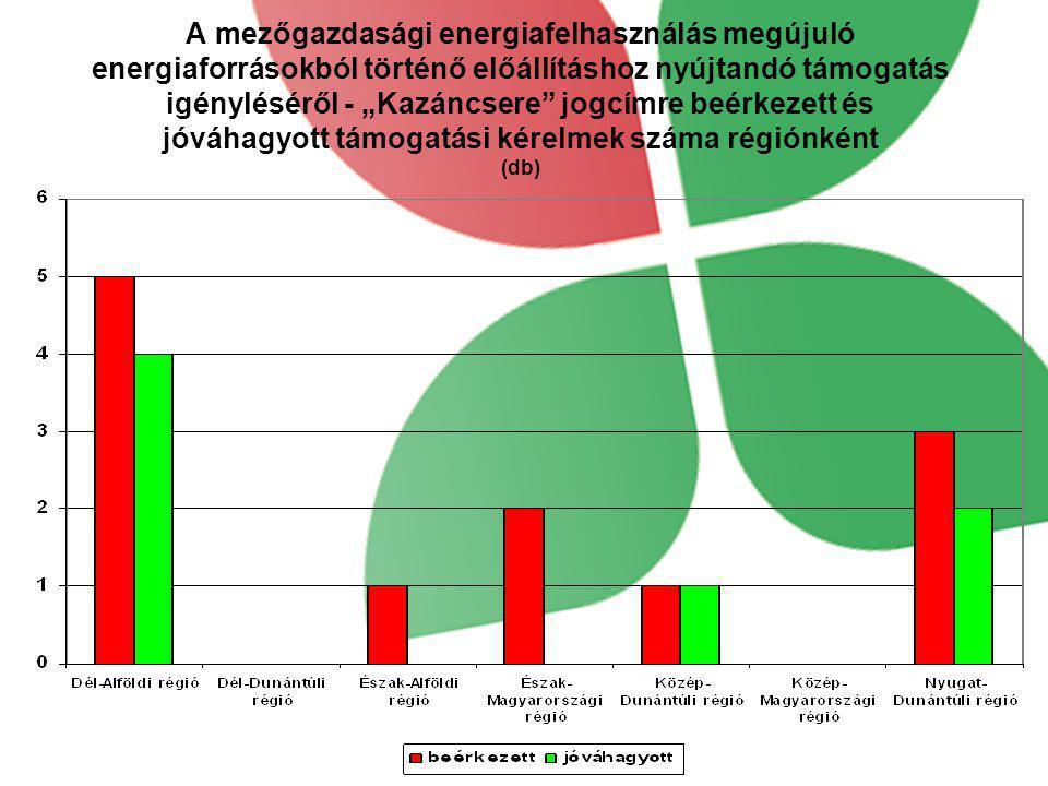 """A mezőgazdasági energiafelhasználás megújuló energiaforrásokból történő előállításhoz nyújtandó támogatás igényléséről - """"Kazáncsere"""" jogcímre beérkez"""