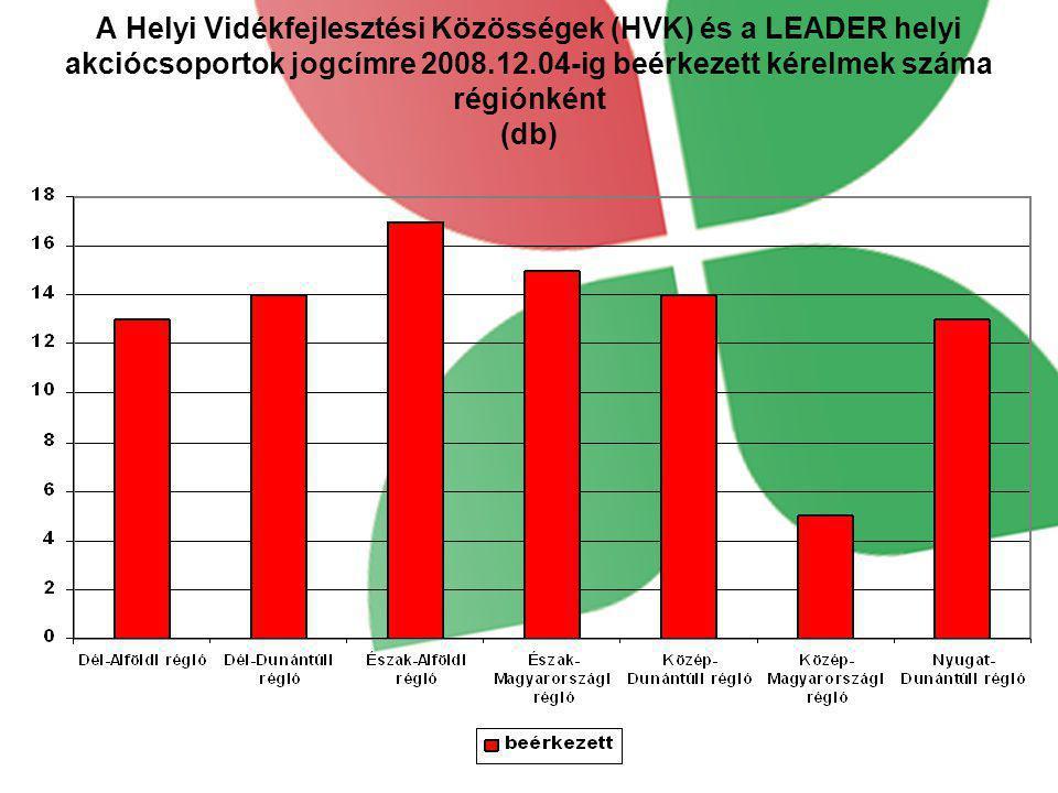 A Helyi Vidékfejlesztési Közösségek (HVK) és a LEADER helyi akciócsoportok jogcímre 2008.12.04-ig beérkezett kérelmek száma régiónként (db)
