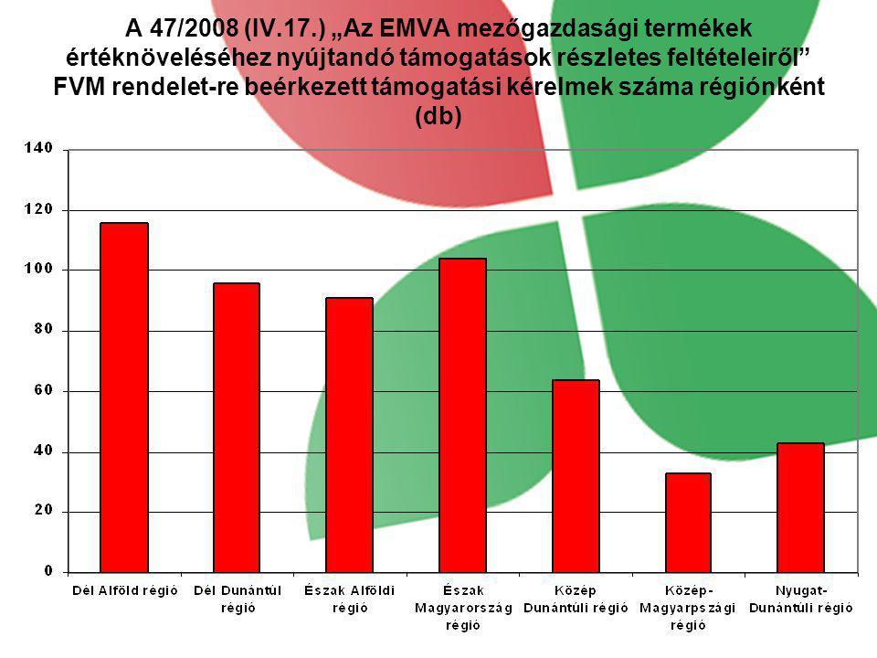 """A 47/2008 (IV.17.) """"Az EMVA mezőgazdasági termékek értéknöveléséhez nyújtandó támogatások részletes feltételeiről"""" FVM rendelet-re beérkezett támogatá"""