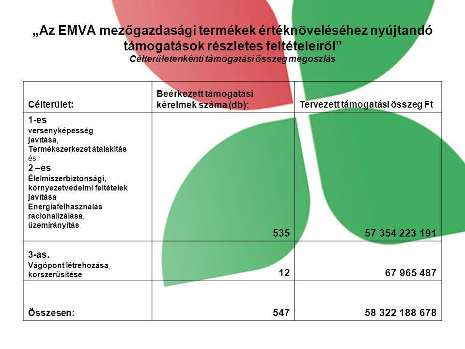 """""""Az EMVA mezőgazdasági termékek értéknöveléséhez nyújtandó támogatások részletes feltételeiről"""" Célterületenkénti támogatási összeg megoszlás Célterül"""