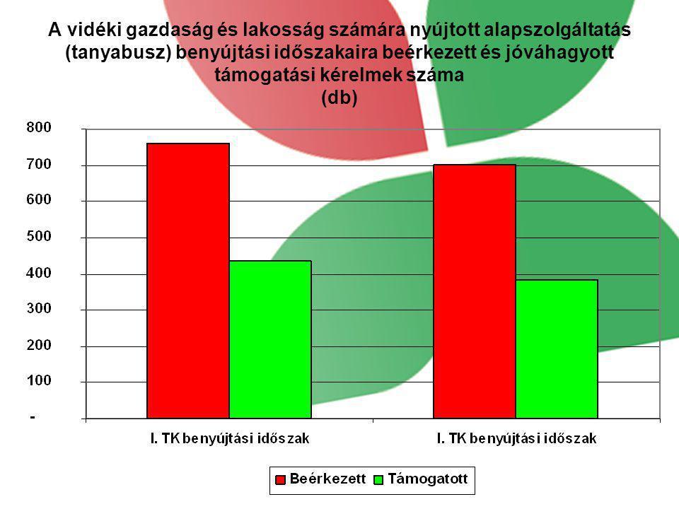 A vidéki gazdaság és lakosság számára nyújtott alapszolgáltatás (tanyabusz) benyújtási időszakaira beérkezett és jóváhagyott támogatási kérelmek száma