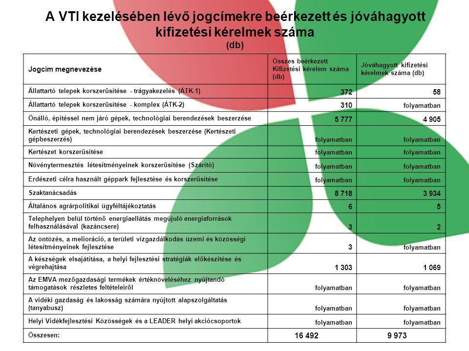 A VTI kezelésében lévő jogcímekre beérkezett és jóváhagyott kifizetési kérelmek száma (db) Jogcím megnevezése Összes beérkezett Kifizetési kérelem szá