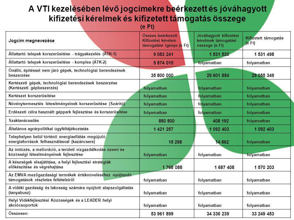 A VTI kezelésében lévő jogcímekre beérkezett és jóváhagyott kifizetési kérelmek és kifizetett támogatás összege (e Ft) Jogcím megnevezése Összes beérk