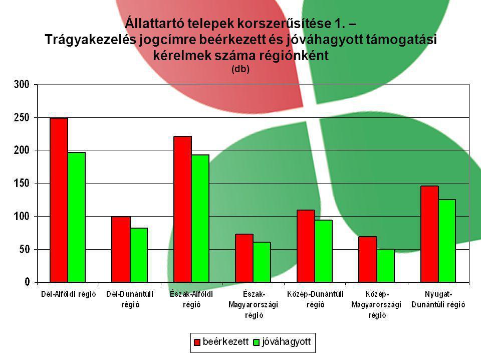 Állattartó telepek korszerűsítése 1. – Trágyakezelés jogcímre beérkezett és jóváhagyott támogatási kérelmek száma régiónként (db)