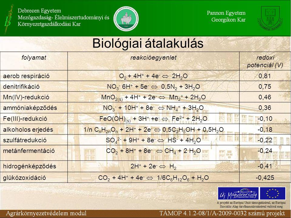 folyamatreakcióegyenletredoxi potenciál (V) aerob respiráció O 2 + 4H + + 4e -  2H 2 O 0,81 denitrifikáció NO 3 - 6H + + 5e -  0,5N 2 + 3H 2 O 0,75 Mn(IV)-redukció MnO 2(s) + 4H + + 2e -  Mn 2 + + 2H 2 O 0,46 ammóniaképződés NO 3 - + 10H + + 8e -  NH 4 + + 3H 2 O 0,36 Fe(III)-redukció FeO(OH) (s) + 3H + +e -  Fe 2+ + 2H 2 O -0,10 alkoholos erjedés 1/n C n H 2n O n + 2H + + 2e -  0,5C 2 H 5 OH + 0,5H 2 O -0,18 szulfátredukció SO 4 2- + 9H + + 8e -  HS - + 4H 2 O -0,22 metánfermentáció CO 2 + 8H + + 8e -  CH 4 + 2 H 2 O -0,24 hidrogénképződés 2H + + 2e -  H 2 -0,41 glükózoxidáció CO 2 + 4H + + 4e -  1/6C 6 H 12 O 6 + H 2 O -0,425