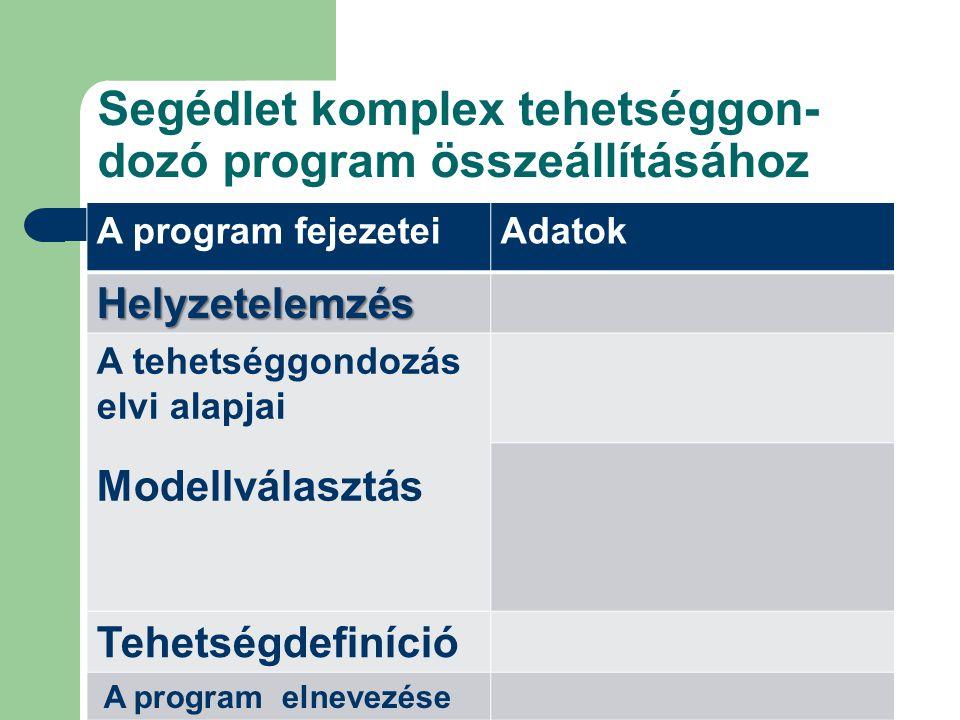 Segédlet komplex tehetséggon- dozó program összeállításához A program fejezeteiAdatok Helyzetelemzés A tehetséggondozás elvi alapjai Modellválasztás T