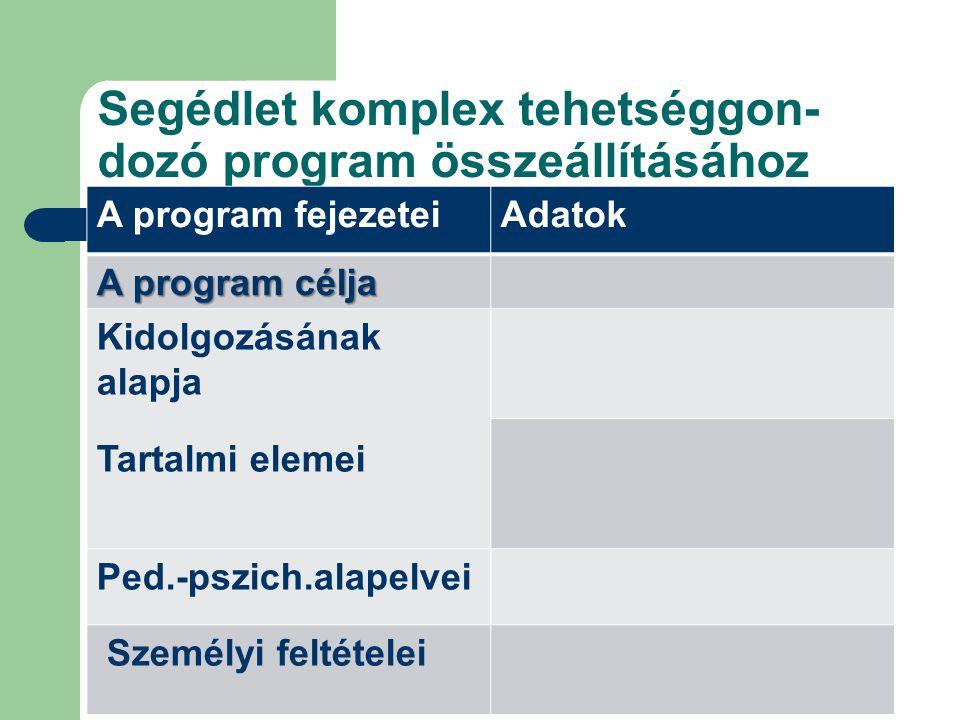 Segédlet komplex tehetséggon- dozó program összeállításához A program fejezeteiAdatok A program célja Kidolgozásának alapja Tartalmi elemei Ped.-pszic