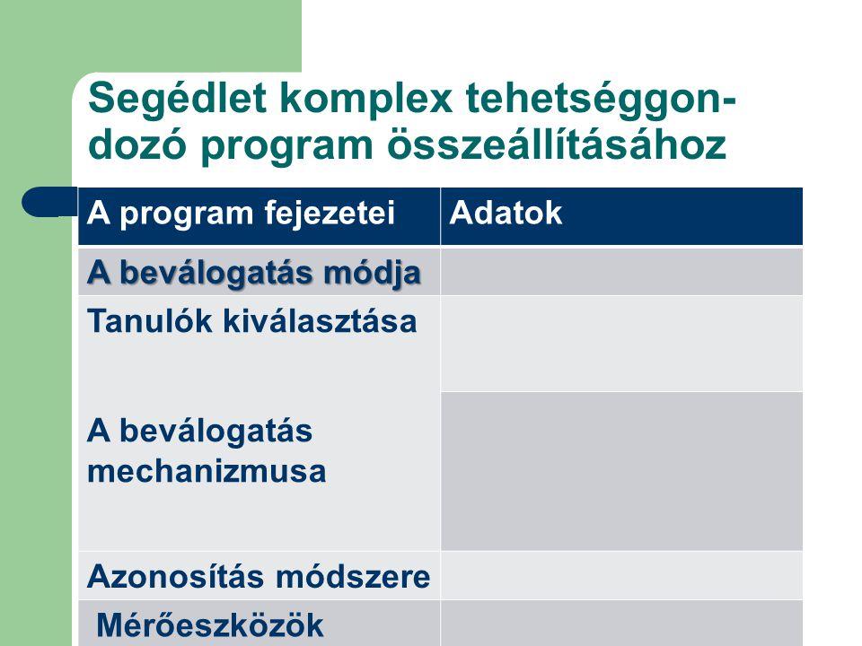 Segédlet komplex tehetséggon- dozó program összeállításához A program fejezeteiAdatok A beválogatás módja Tanulók kiválasztása A beválogatás mechanizm