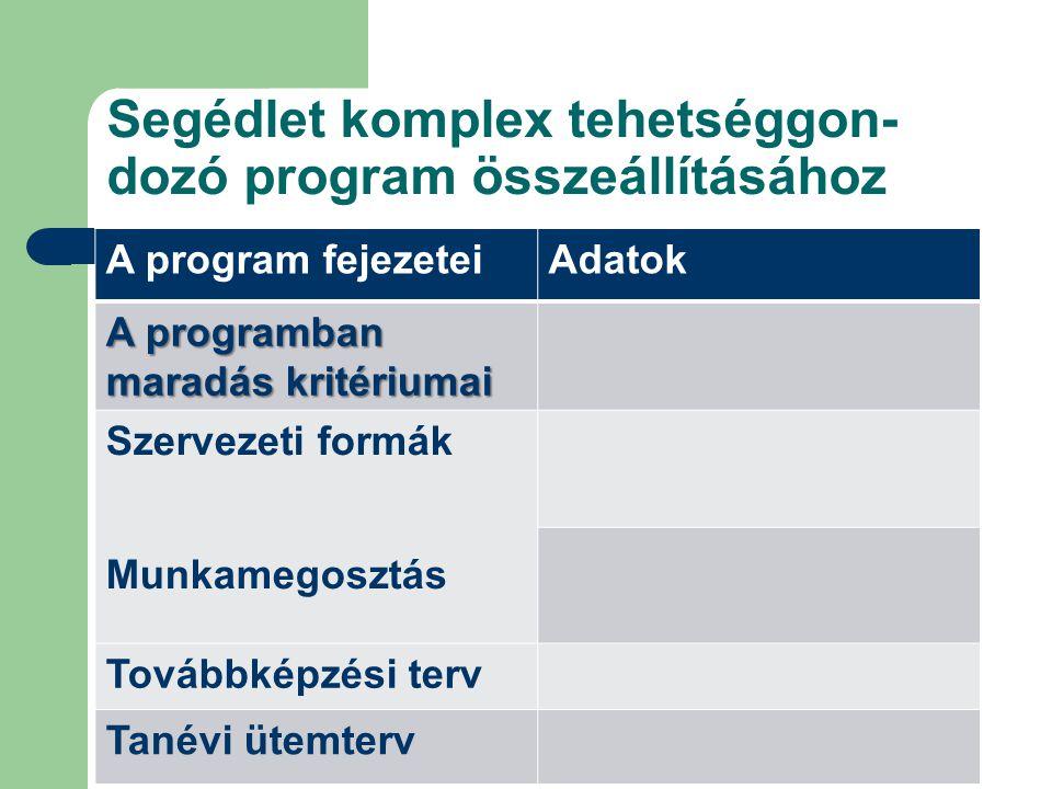 Segédlet komplex tehetséggon- dozó program összeállításához A program fejezeteiAdatok A programban maradás kritériumai Szervezeti formák Munkamegosztá