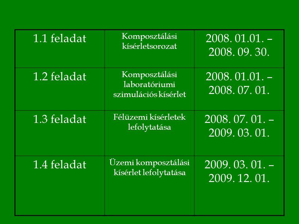 1.1 feladat Komposztálási kísérletsorozat 2008. 01.01.