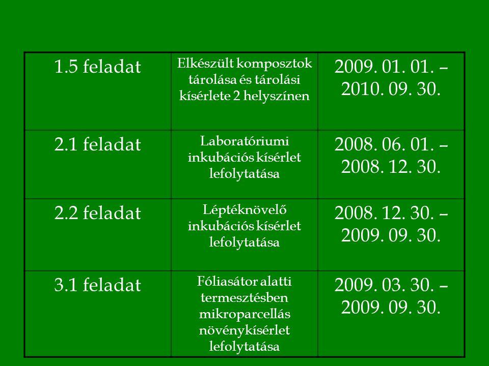 1.5 feladat Elkészült komposztok tárolása és tárolási kísérlete 2 helyszínen 2009.