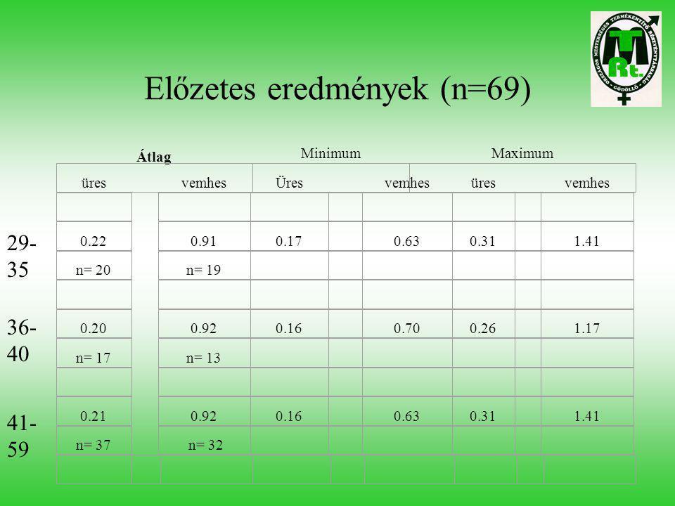 Előzetes eredmények (n=69) Átlag MinimumMaximum üresvemhesÜres vemhesüres vemhes 0.220.910.17 0.630.31 1.41 n= 20n= 19 0.200.920.16 0.700.26 1.17 n= 1