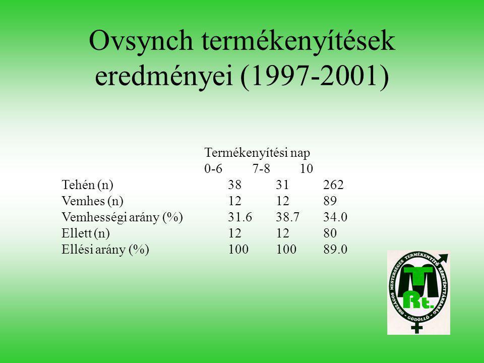 Ovsynch termékenyítések eredményei (1997-2001) Termékenyítési nap 0-67-810 Tehén (n)3831262 Vemhes (n)121289 Vemhességi arány (%)31.638.734.0 Ellett (