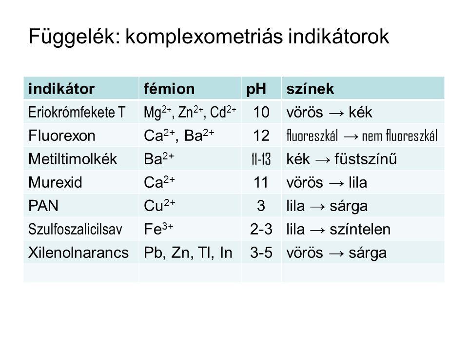 Függelék: komplexometriás indikátorok indikátorfémionpHszínek Eriokrómfekete TMg 2+, Zn 2+, Cd 2+ 10vörös → kék FluorexonCa 2+, Ba 2+ 12 fluoreszkál →