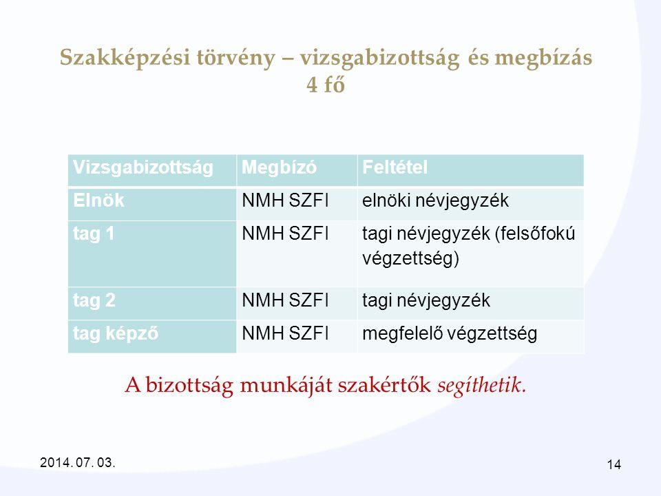 Szakképzési törvény – vizsgabizottság és megbízás 4 fő VizsgabizottságMegbízóFeltétel ElnökNMH SZFIelnöki névjegyzék tag 1NMH SZFI tagi névjegyzék (fe