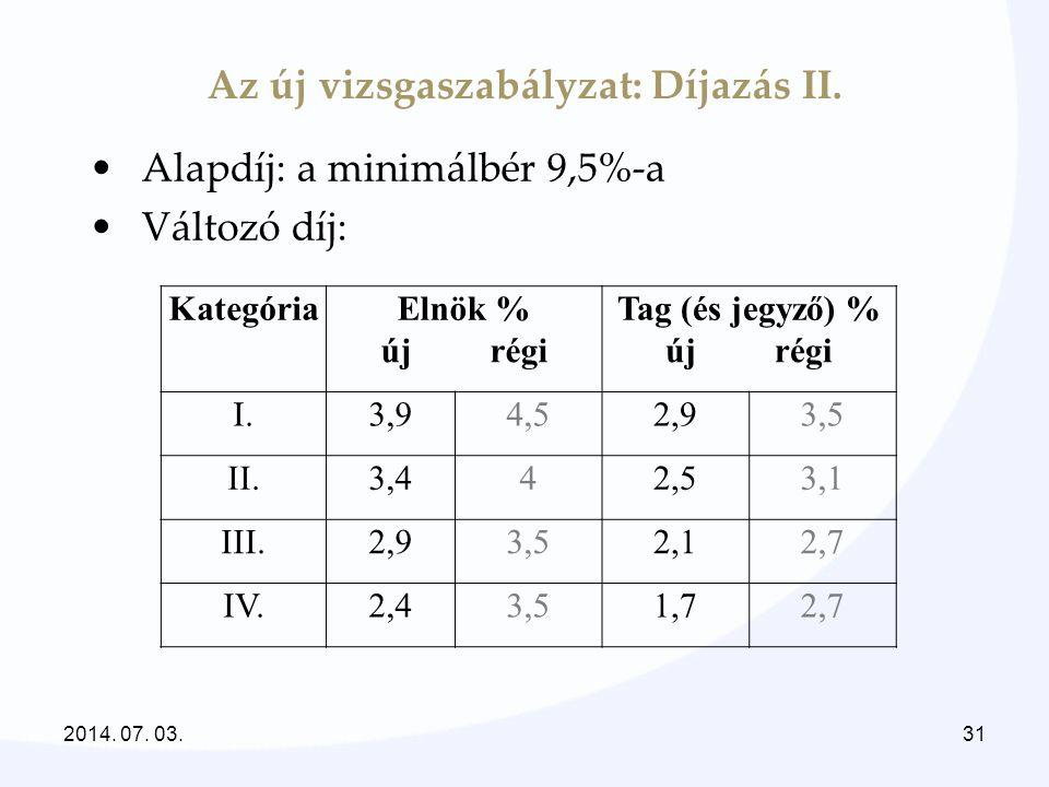 Az új vizsgaszabályzat: Díjazás II. •Alapdíj: a minimálbér 9,5%-a •Változó díj: KategóriaElnök %Tag (és jegyző) % új régi I.3,94,52,93,5 II.3,442,53,1