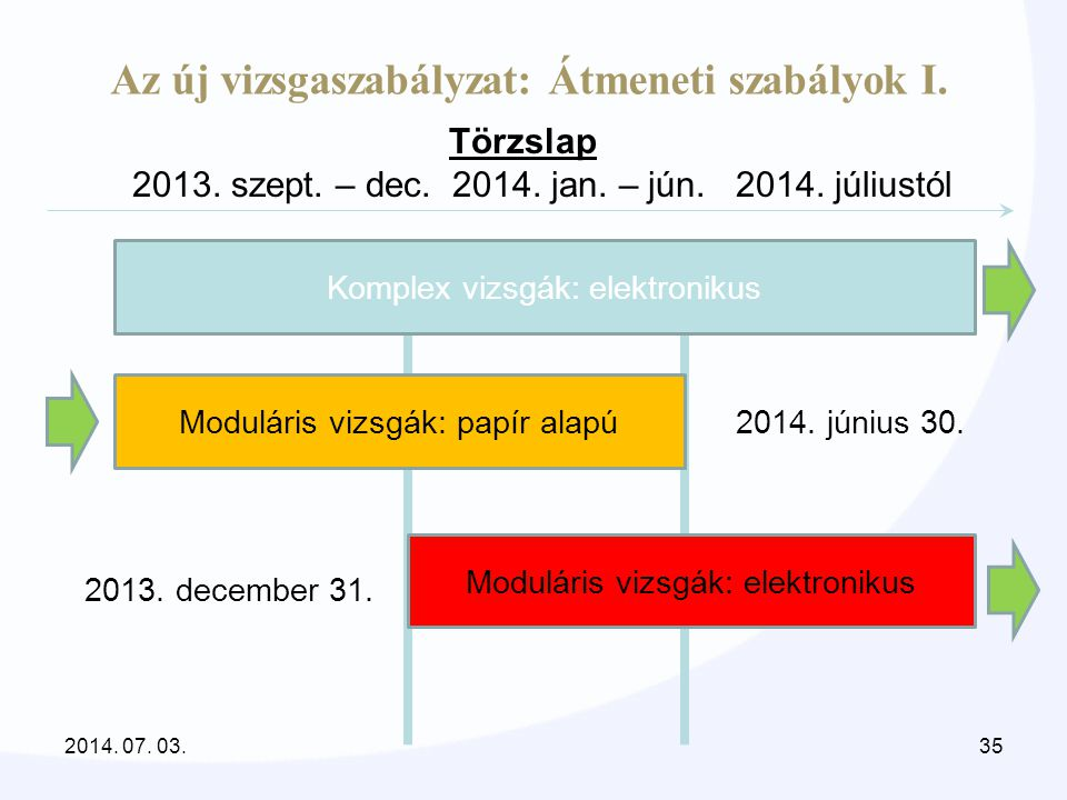 Az új vizsgaszabályzat: Átmeneti szabályok I. Törzslap 2013. szept. – dec. 2014. jan. – jún. 2014. júliustól Moduláris vizsgák: elektronikus Komplex v