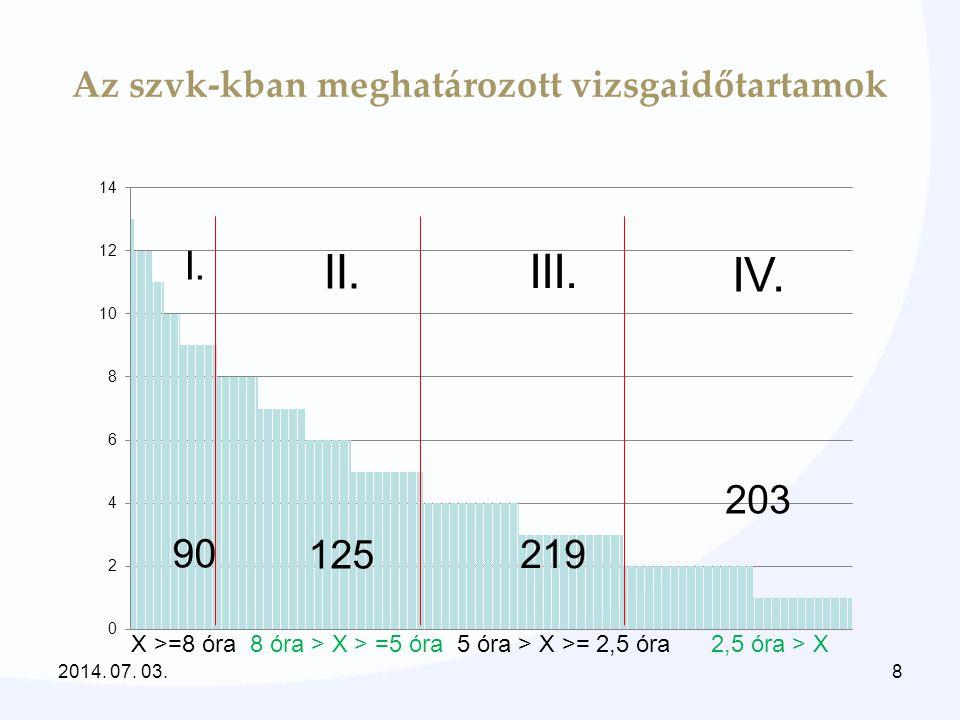 Az szvk-kban meghatározott vizsgaidőtartamok IV. 203 III. 219 I. 90 II. 125 X >=8 óra 8 óra > X > =5 óra 5 óra > X >= 2,5 óra 2,5 óra > X 2014. 07. 03