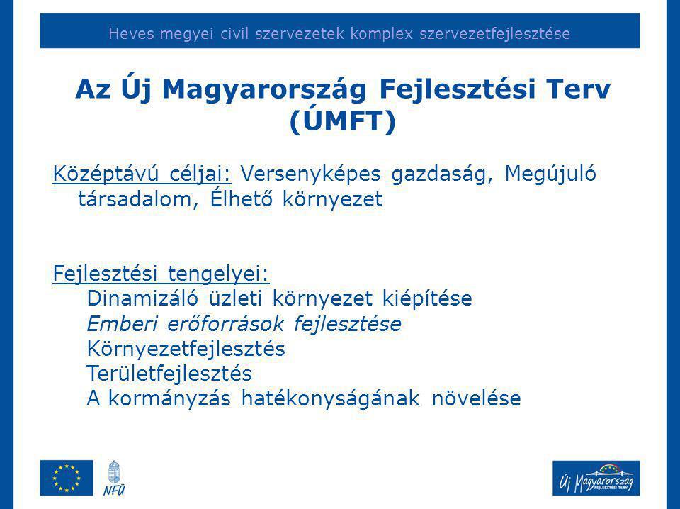 Heves megyei civil szervezetek komplex szervezetfejlesztése Középtávú céljai: Versenyképes gazdaság, Megújuló társadalom, Élhető környezet Fejlesztési tengelyei: Dinamizáló üzleti környezet kiépítése Emberi erőforrások fejlesztése Környezetfejlesztés Területfejlesztés A kormányzás hatékonyságának növelése Az Új Magyarország Fejlesztési Terv (ÚMFT)