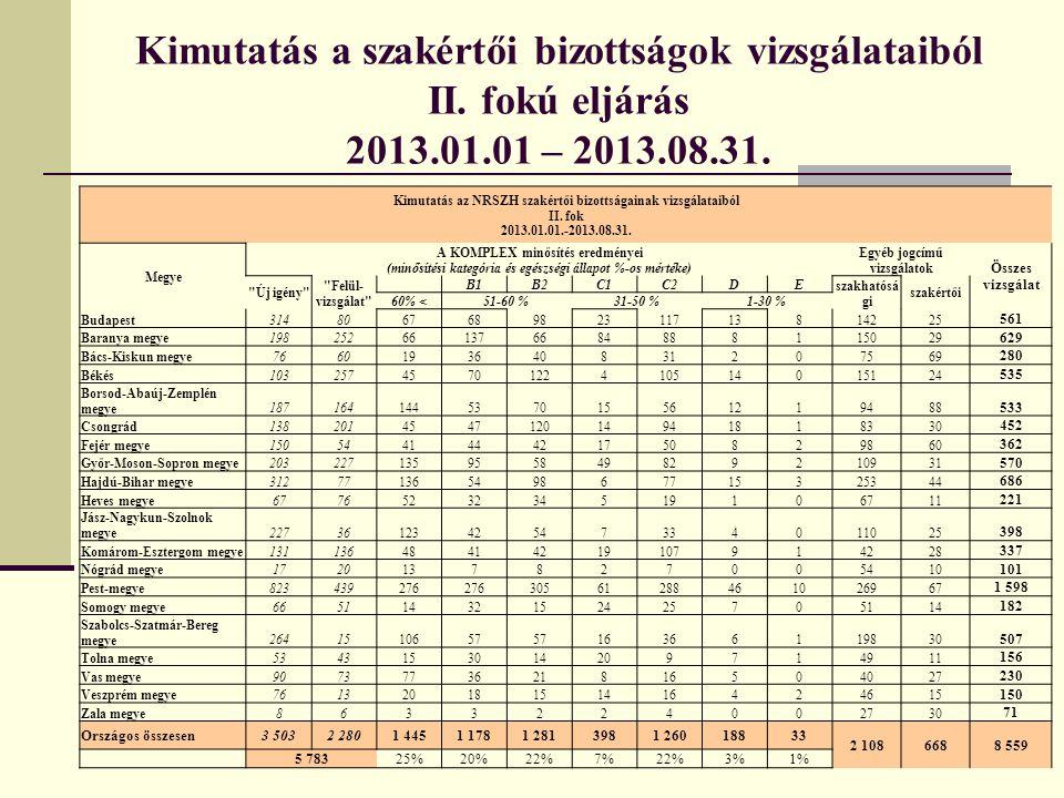 Kimutatás a szakértői bizottságok vizsgálataiból II. fokú eljárás 2013.01.01 – 2013.08.31. Kimutatás az NRSZH szakértői bizottságainak vizsgálataiból
