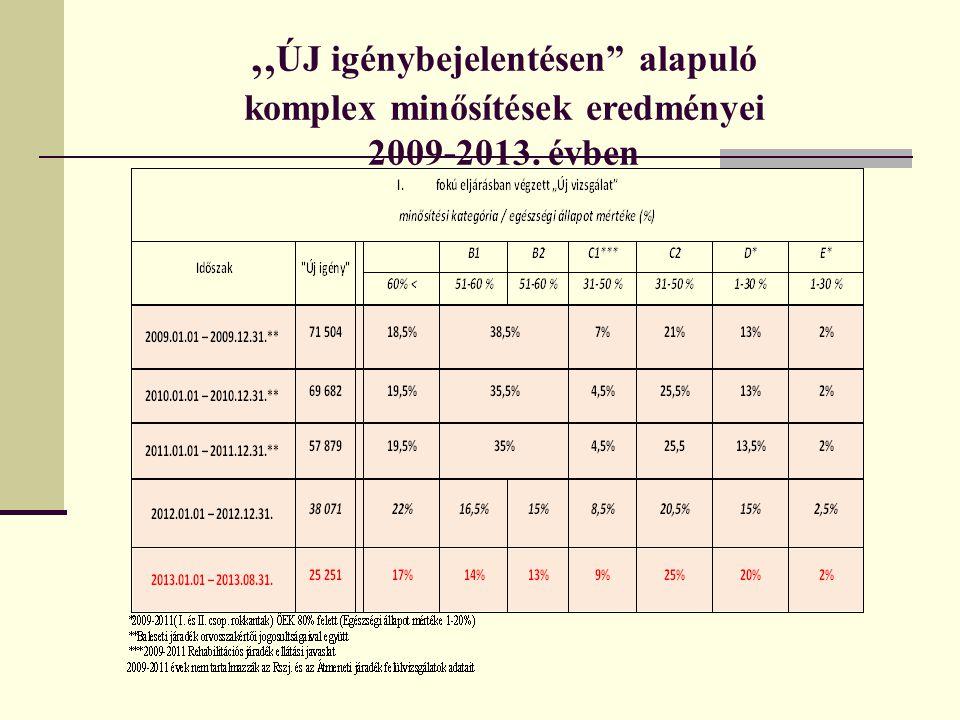 """"""" ÚJ igénybejelentésen"""" alapuló komplex minősítések eredményei 2009-2013. évben"""