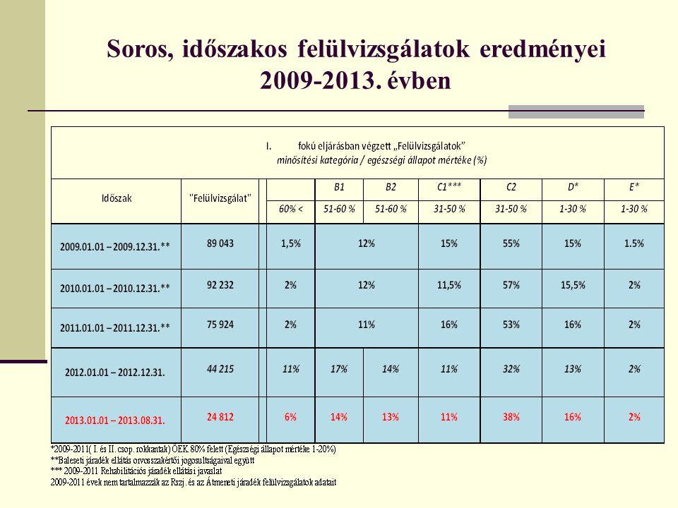 Soros, időszakos felülvizsgálatok eredményei 2009-2013. évben